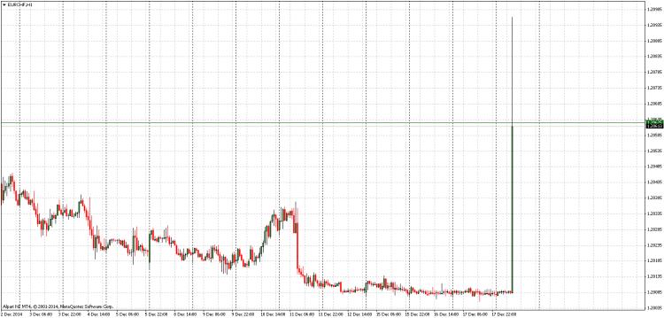 EURCHFH1 chart