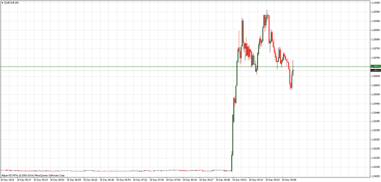 EURCHFM1 chart