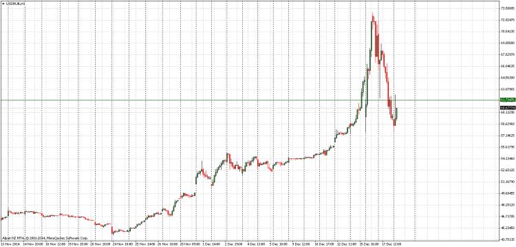 USDRUBH1 chart