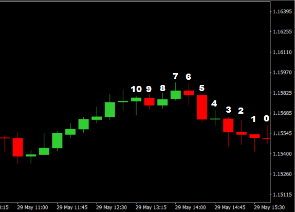 MQL4: Get the highest price of a set number of periods, candles